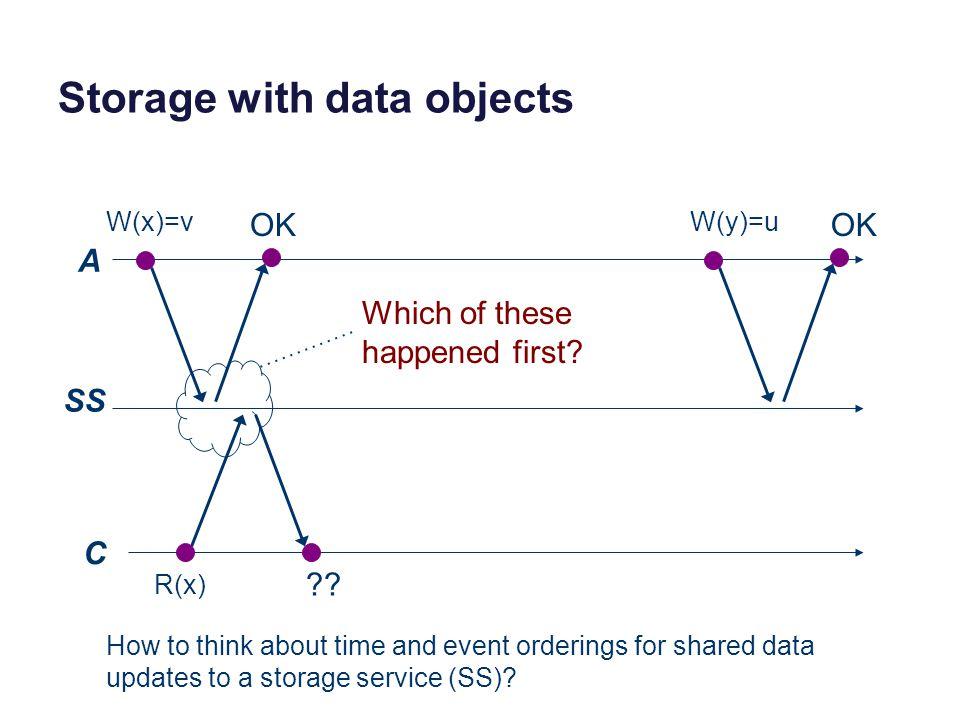 Storage with data objects A SS C W(x)=v R(x) .