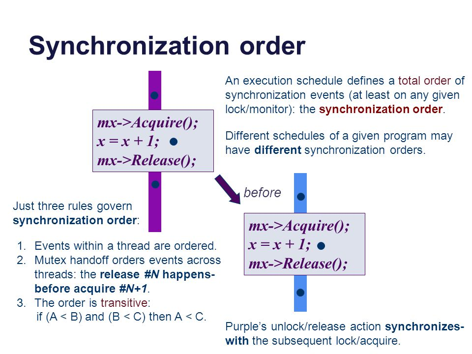 Synchronization order mx->Acquire(); x = x + 1; mx->Release(); mx->Acquire(); x = x + 1; mx->Release(); before An execution schedule defines a total order of synchronization events (at least on any given lock/monitor): the synchronization order.