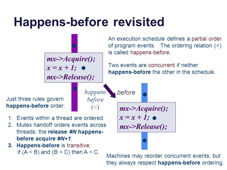 Happens-before revisited mx->Acquire(); x = x + 1; mx->Release(); mx->Acquire(); x = x + 1; mx->Release(); happens before (<) before An execution schedule defines a partial order of program events.