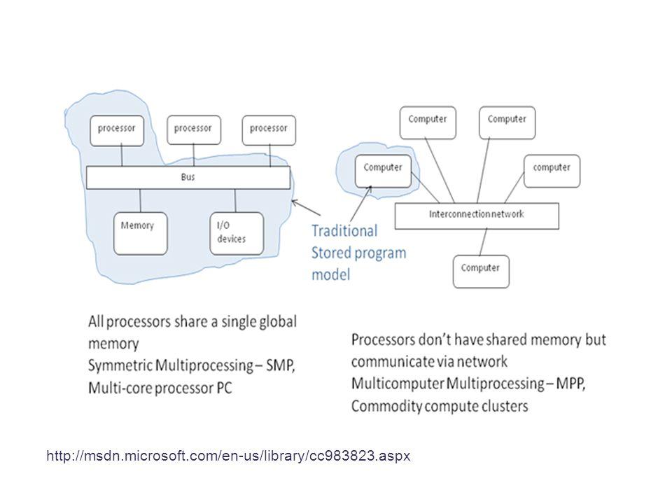 http://msdn.microsoft.com/en-us/library/cc983823.aspx