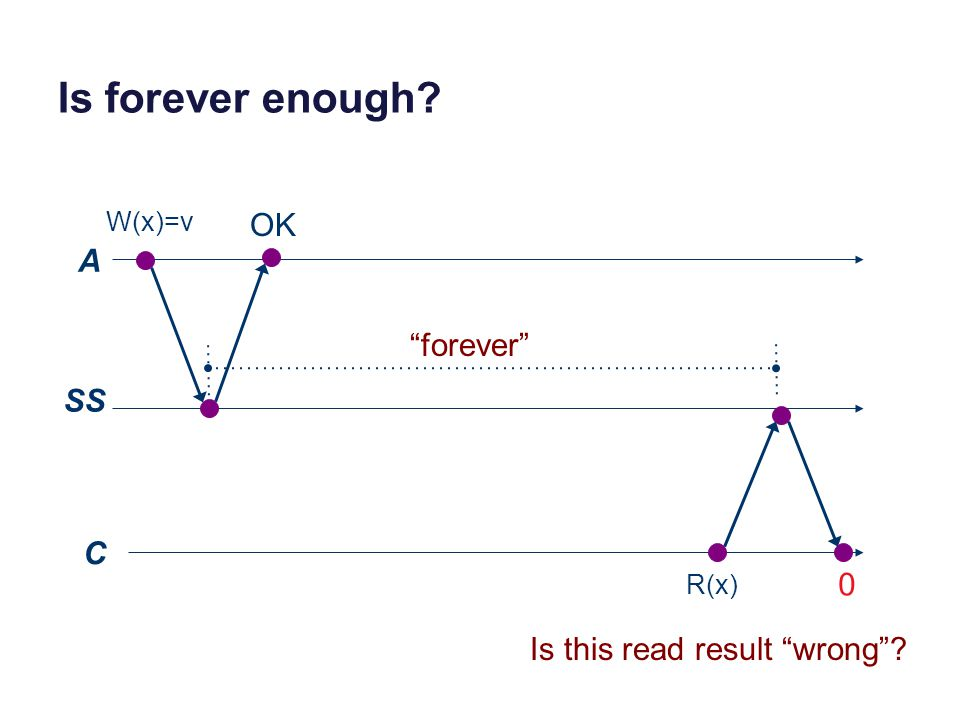 Is forever enough? A SS C W(x)=v R(x) 0 OK forever Is this read result wrong ?