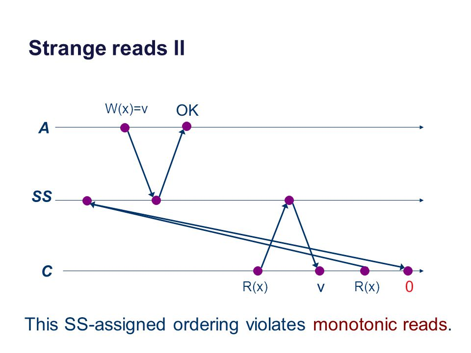 Strange reads II A SS C W(x)=v R(x) v 0 OK This SS-assigned ordering violates monotonic reads.