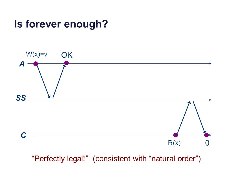 Is forever enough? A SS C W(x)=v R(x) 0 OK Perfectly legal! (consistent with natural order )