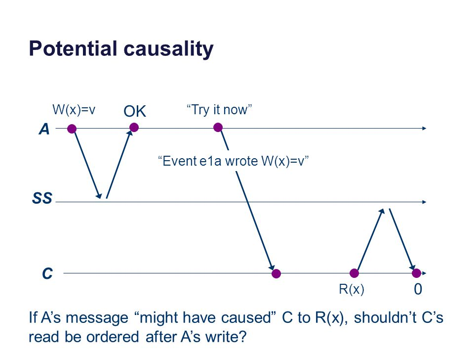 Potential causality A SS C W(x)=v R(x) 0 OK Try it now Event e1a wrote W(x)=v If A's message might have caused C to R(x), shouldn't C's read be ordered after A's write?