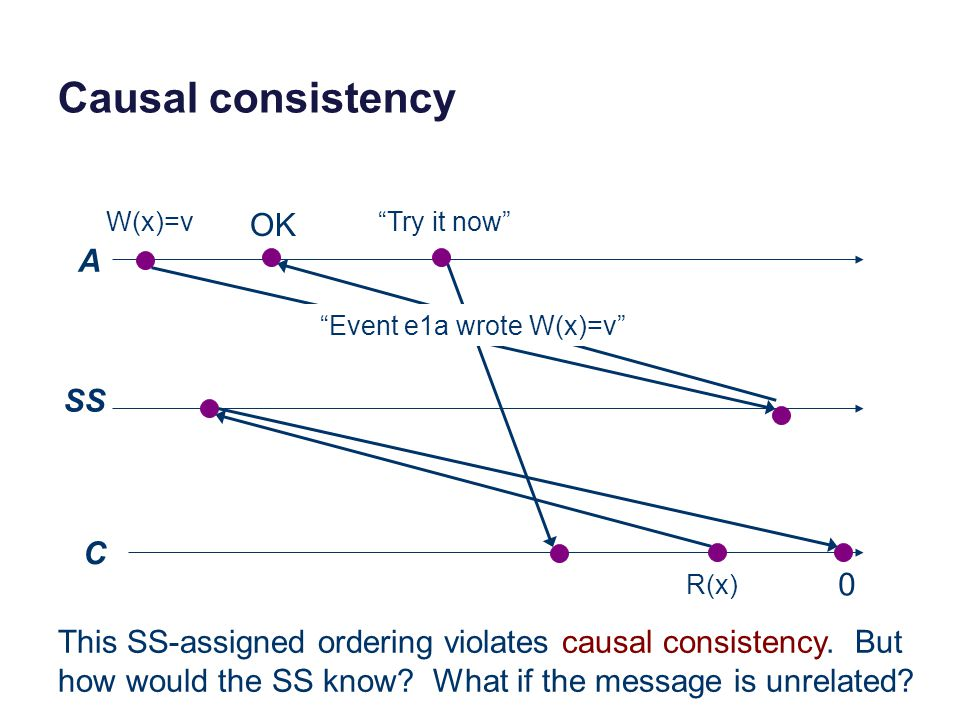 Causal consistency A SS C W(x)=v R(x) 0 OK This SS-assigned ordering violates causal consistency. But how would the SS know? What if the message is un