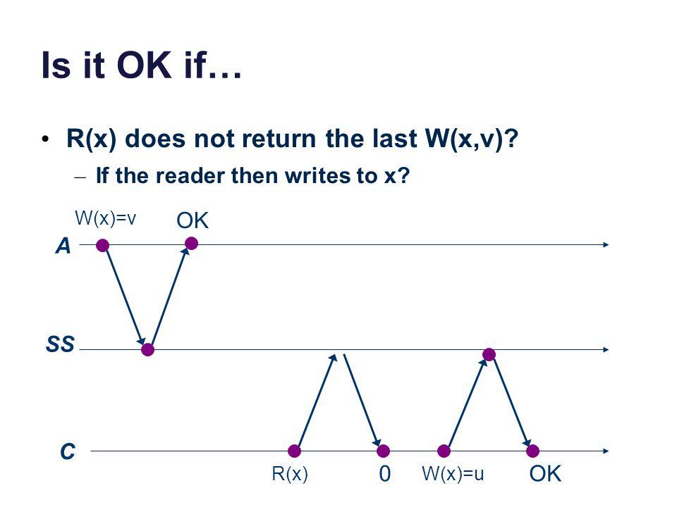 Is it OK if… R(x) does not return the last W(x,v)? – If the reader then writes to x? A SS C W(x)=v R(x) 0 W(x)=u OK
