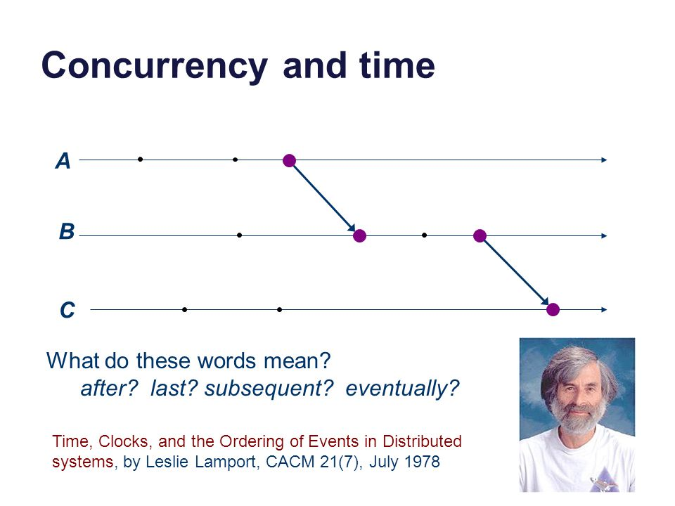 Concurrency and time A B C C What do these words mean.