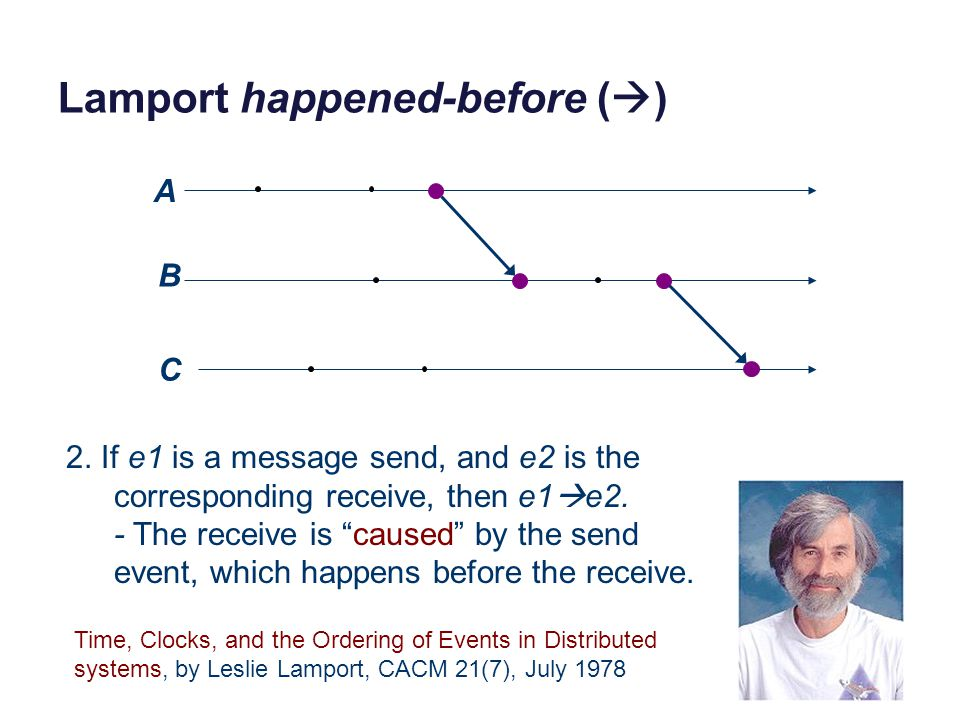 """Lamport happened-before (  ) C A B C 2. If e1 is a message send, and e2 is the corresponding receive, then e1  e2. - The receive is """"caused"""" by the"""