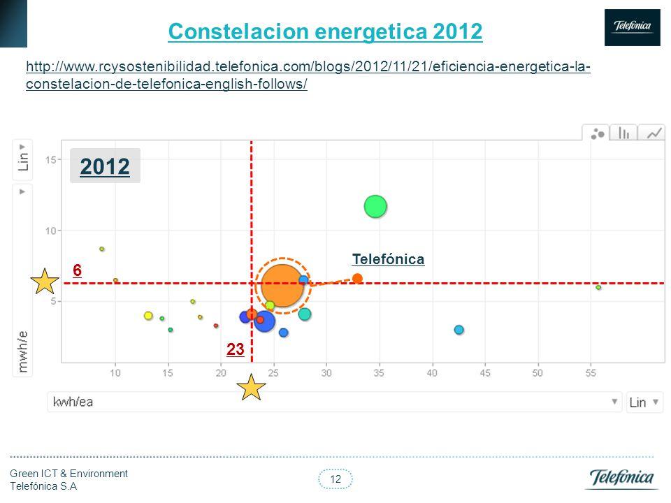 12 Green ICT & Environment Telefónica S.A Constelacion energetica 2012 http://www.rcysostenibilidad.telefonica.com/blogs/2012/11/21/eficiencia-energet