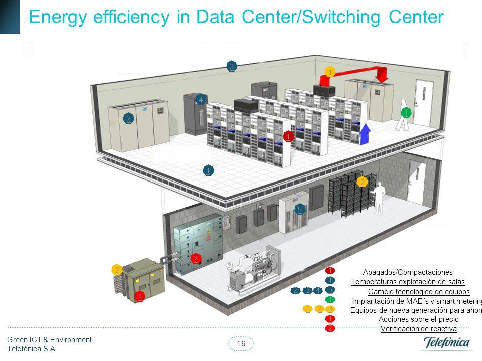 16 Green ICT & Environment Telefónica S.A Energy efficiency in Data Center/Switching Center 2 1 3 2 5 4 1 2 1 1 1 3 1 Apagados/Compactaciones 1 Temper