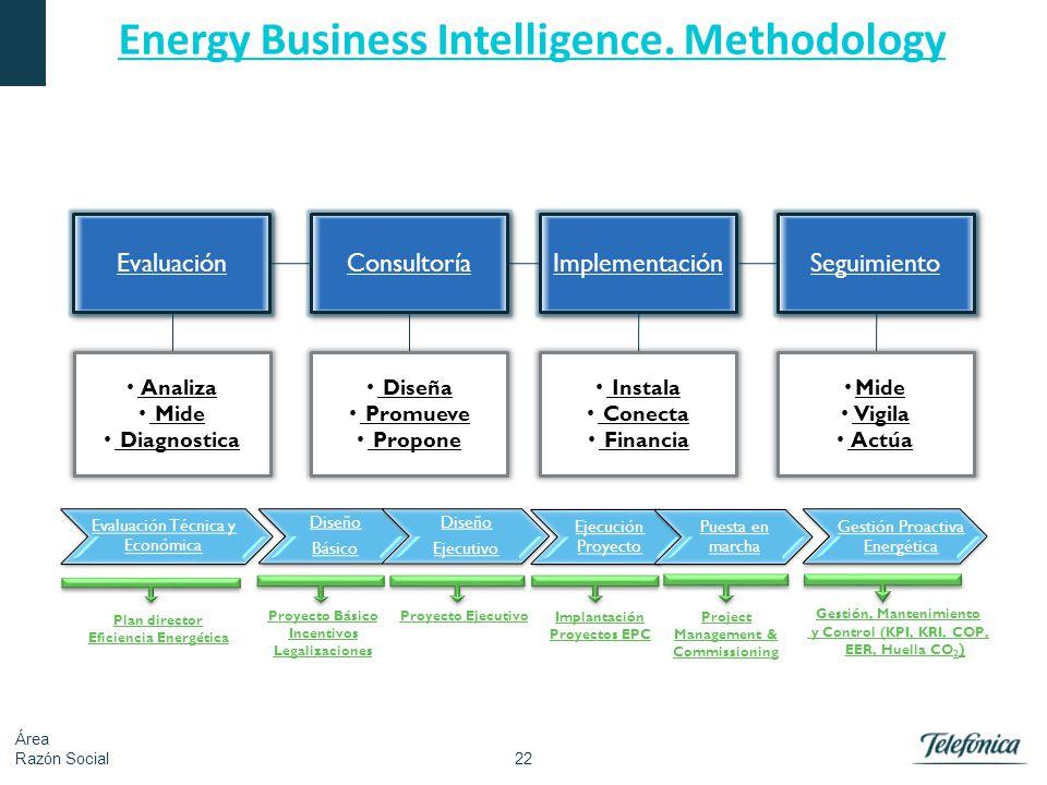 22 Área Razón Social Energy Business Intelligence. Methodology Evaluación Consultoría Implementación Seguimiento Analiza Mide Diagnostica Diseña Promu
