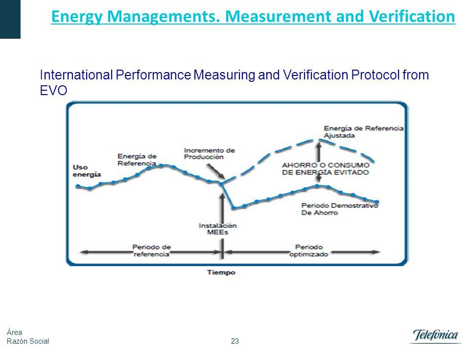23 Área Razón Social Energy Managements. Measurement and Verification International Performance Measuring and Verification Protocol from EVO