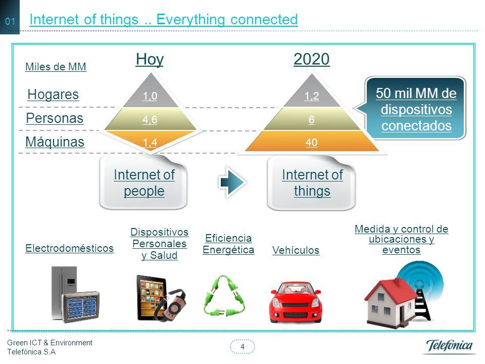 4 Green ICT & Environment Telefónica S.A Internet of people Internet of things 50 mil MM de dispositivos conectados 2020Hoy Miles de MM Hogares Person