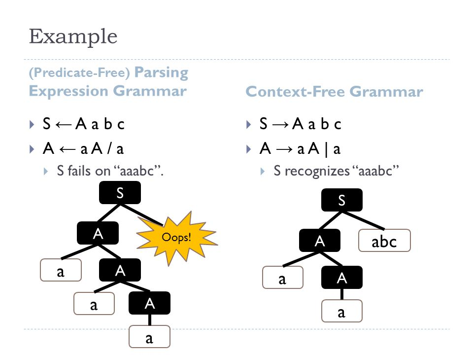Another Example (Predicate-Free) Parsing Expression Grammar Context-Free Grammar  S ← E ; / while ( E ) S / if ( E ) S else S / if ( E ) S / …  if(x>0) if(x<9) y=1; else y=3; unambiguous  S → E ; | while ( E ) S | if ( E ) S else S | if ( E ) S | …  if(x>0) if(x<9) y=1; else y=3; ambiguous