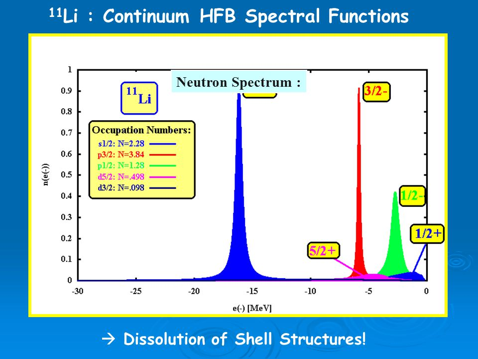 Neutron Spectrum : 11 Li : Continuum HFB Spectral Functions  Dissolution of Shell Structures!