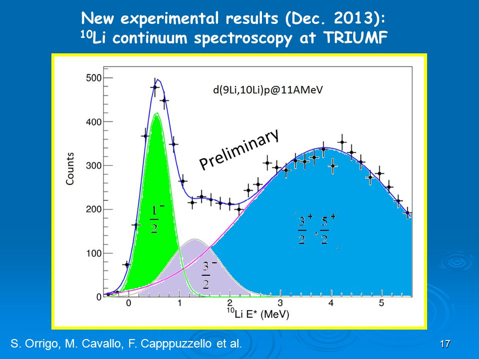 17 New experimental results (Dec. 2013): 10 Li continuum spectroscopy at TRIUMF S. Orrigo, M. Cavallo, F. Capppuzzello et al.
