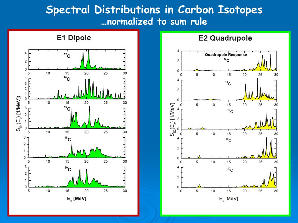 Spectral Distributions in Carbon Isotopes …normalized to sum rule E1 Dipole E2 Quadrupole