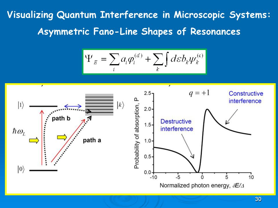 Visualizing Quantum Interference in Microscopic Systems: Asymmetric Fano-Line Shapes of Resonances 30