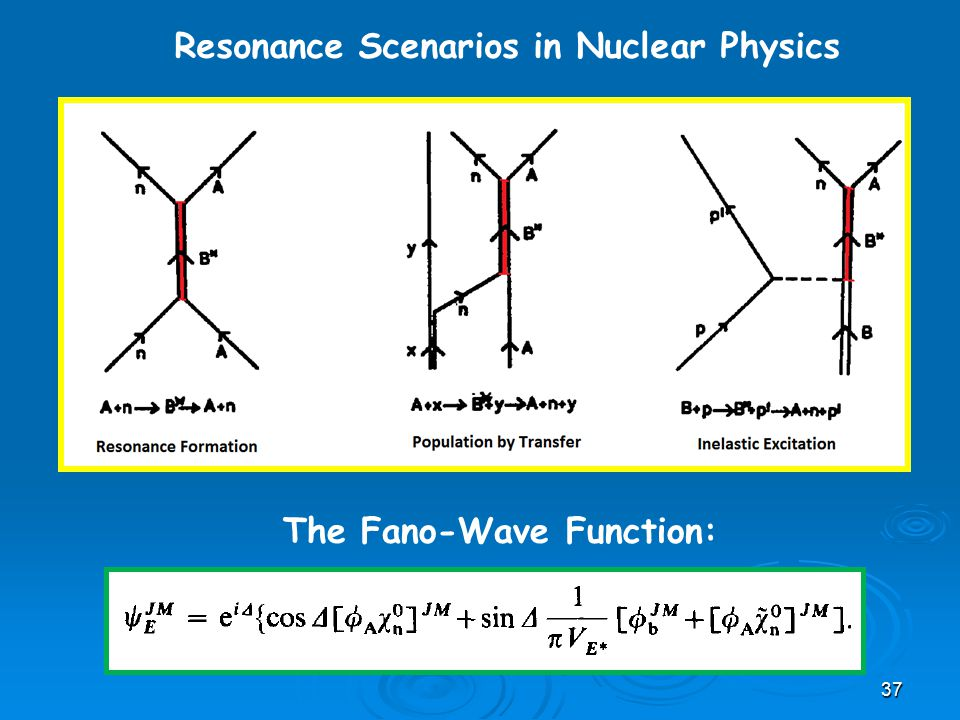Resonance Scenarios in Nuclear Physics 37 The Fano-Wave Function: