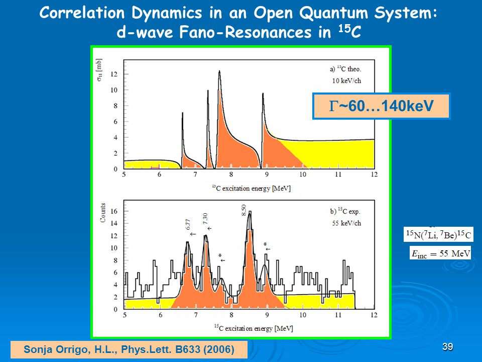 Correlation Dynamics in an Open Quantum System: d-wave Fano-Resonances in 15 C  ~60…140keV Sonja Orrigo, H.L., Phys.Lett. B633 (2006) 39