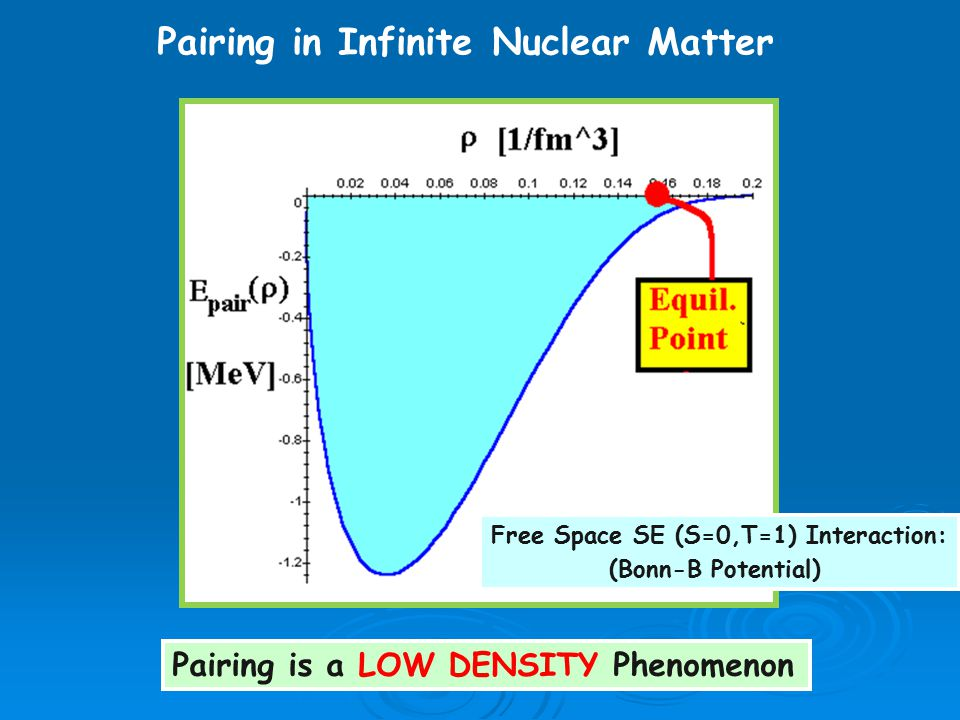 Free Space SE (S=0,T=1) Interaction: (Bonn-B Potential) Pairing is a LOW DENSITY Phenomenon Pairing in Infinite Nuclear Matter