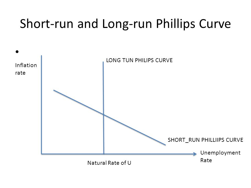 Short-run and Long-run Phillips Curve Inflation rate Unemployment Rate Natural Rate of U LONG TUN PHILIPS CURVE SHORT_RUN PHILLIIPS CURVE