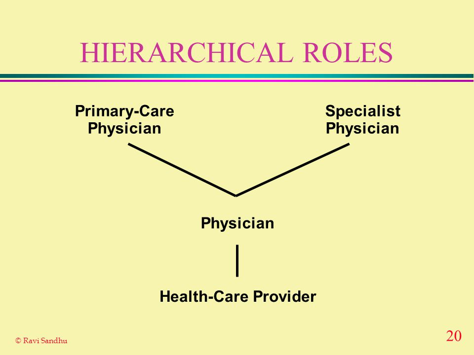 20 © Ravi Sandhu HIERARCHICAL ROLES Health-Care Provider Physician Primary-Care Physician Specialist Physician
