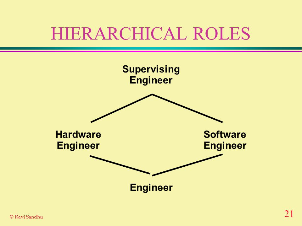 21 © Ravi Sandhu HIERARCHICAL ROLES Engineer Hardware Engineer Software Engineer Supervising Engineer