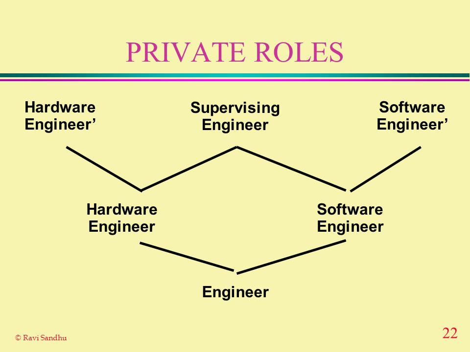 22 © Ravi Sandhu PRIVATE ROLES Engineer Hardware Engineer Software Engineer Supervising Engineer Hardware Engineer' Software Engineer'