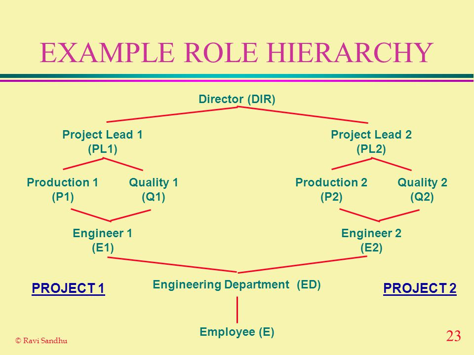 23 © Ravi Sandhu EXAMPLE ROLE HIERARCHY Employee (E) Engineering Department (ED) Project Lead 1 (PL1) Engineer 1 (E1) Production 1 (P1) Quality 1 (Q1) Director (DIR) Project Lead 2 (PL2) Engineer 2 (E2) Production 2 (P2) Quality 2 (Q2) PROJECT 2PROJECT 1