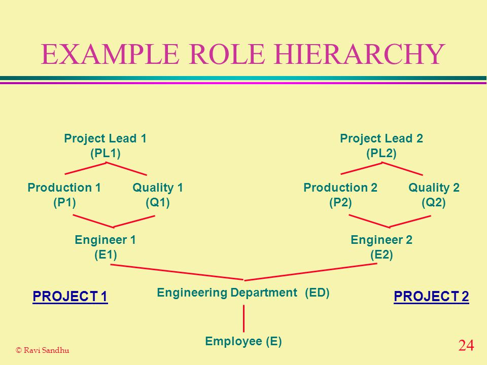 24 © Ravi Sandhu EXAMPLE ROLE HIERARCHY Employee (E) Engineering Department (ED) Project Lead 1 (PL1) Engineer 1 (E1) Production 1 (P1) Quality 1 (Q1) Project Lead 2 (PL2) Engineer 2 (E2) Production 2 (P2) Quality 2 (Q2) PROJECT 2PROJECT 1