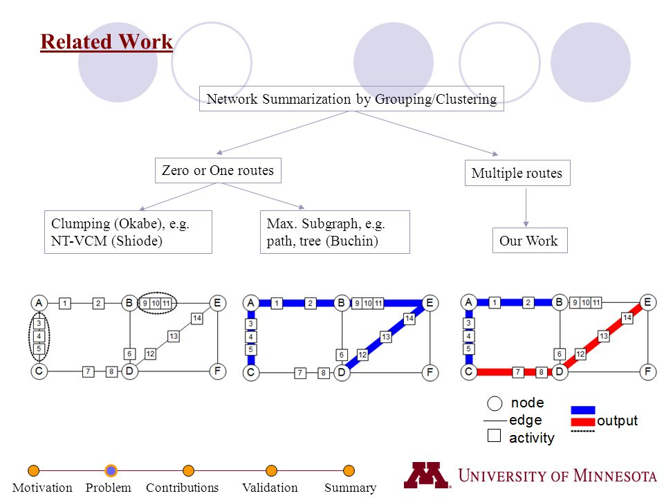 Motivation Problem Contributions Validation Summary Related Work Network Summarization by Grouping/Clustering Clumping (Okabe), e.g. NT-VCM (Shiode) M