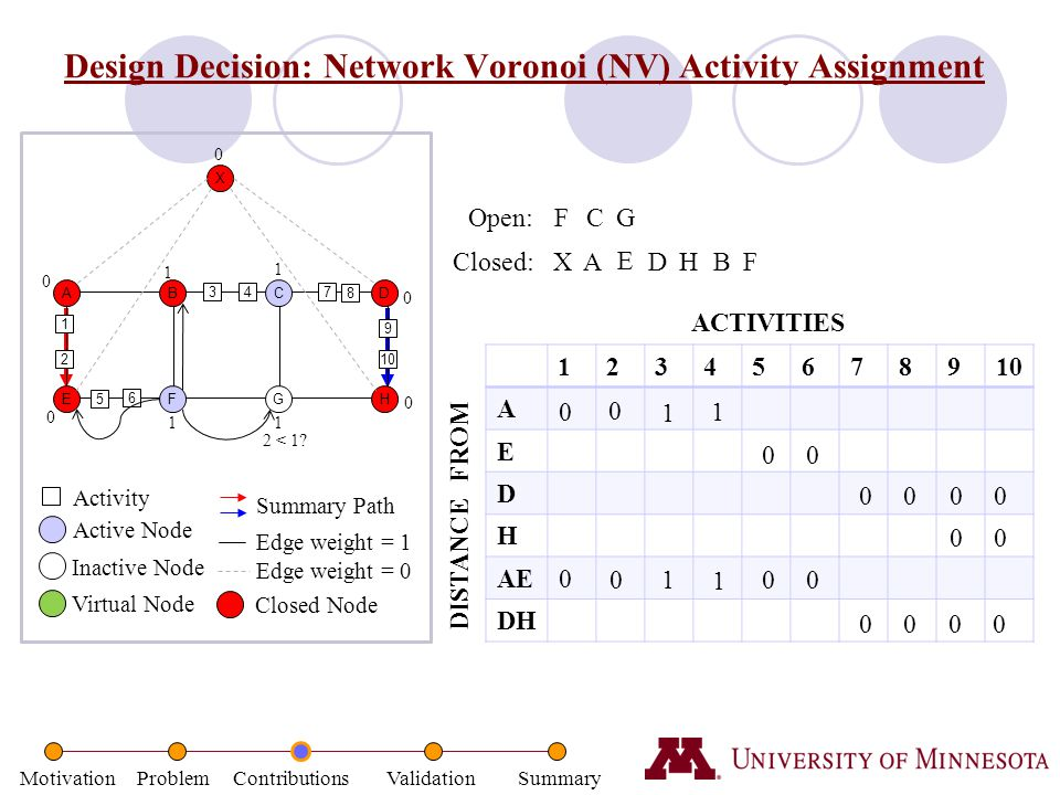 Motivation Problem Contributions Validation Summary Design Decision: Network Voronoi (NV) Activity Assignment ABCD EFGH 1 2 34 5 6 7 8 9 10 X DISTANCE
