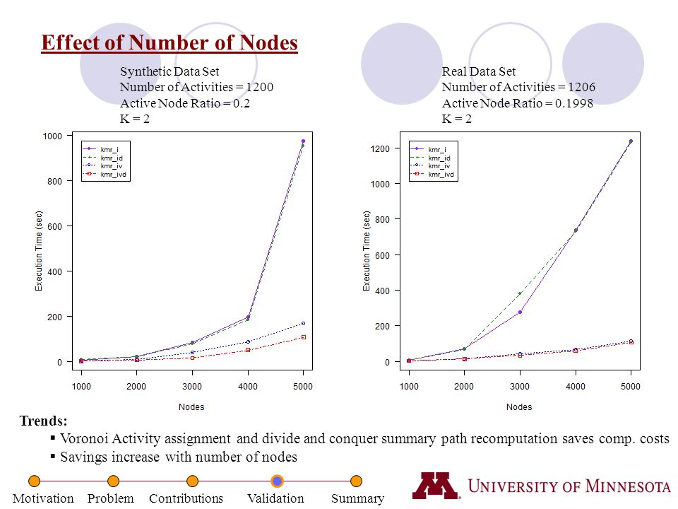 Motivation Problem Contributions Validation Summary Effect of Number of Nodes Synthetic Data Set Number of Activities = 1200 Active Node Ratio = 0.2 K