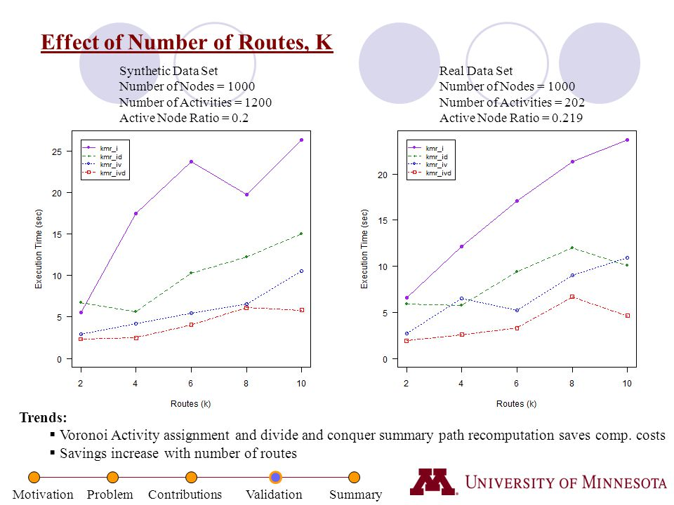 Motivation Problem Contributions Validation Summary Effect of Number of Routes, K Synthetic Data Set Number of Nodes = 1000 Number of Activities = 120
