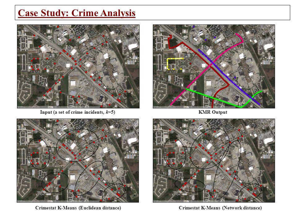 Input (a set of crime incidents, k=5)KMR Output Crimestat K-Means (Euclidean distance)Crimestat K-Means (Network distance) Case Study: Crime Analysis