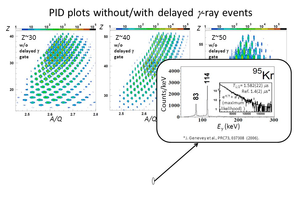 With delayed  gate With delayed  gate PID plots without/with delayed  -ray events Z~30Z~40Z~50 Z Z Z Time window:0.2-1.0 us Z~30 w/o delayed  gate