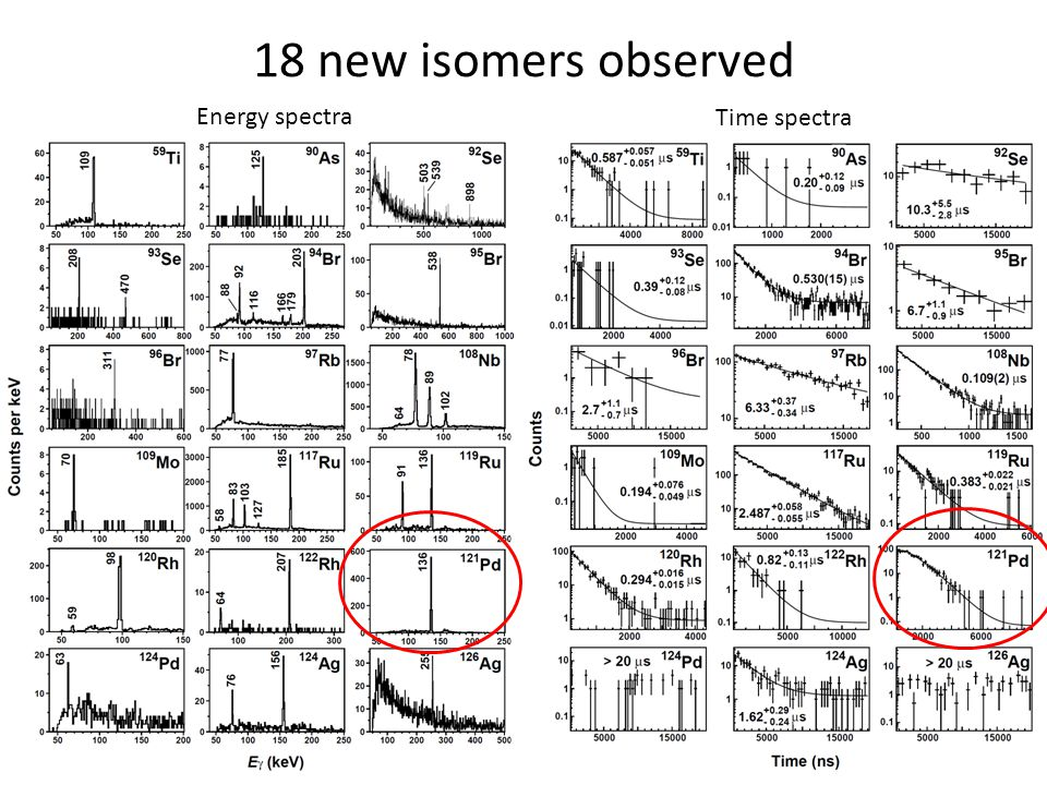 18 new isomers observed Energy spectra Time spectra