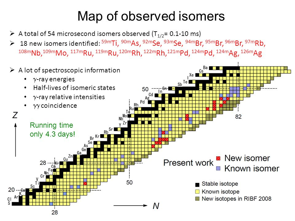  A total of 54 microsecond isomers observed (T 1/2 = 0.1-10 ms)  18 new isomers identified: 59m Ti, 90m As, 92m Se, 93m Se, 94m Br, 95m Br, 96m Br,