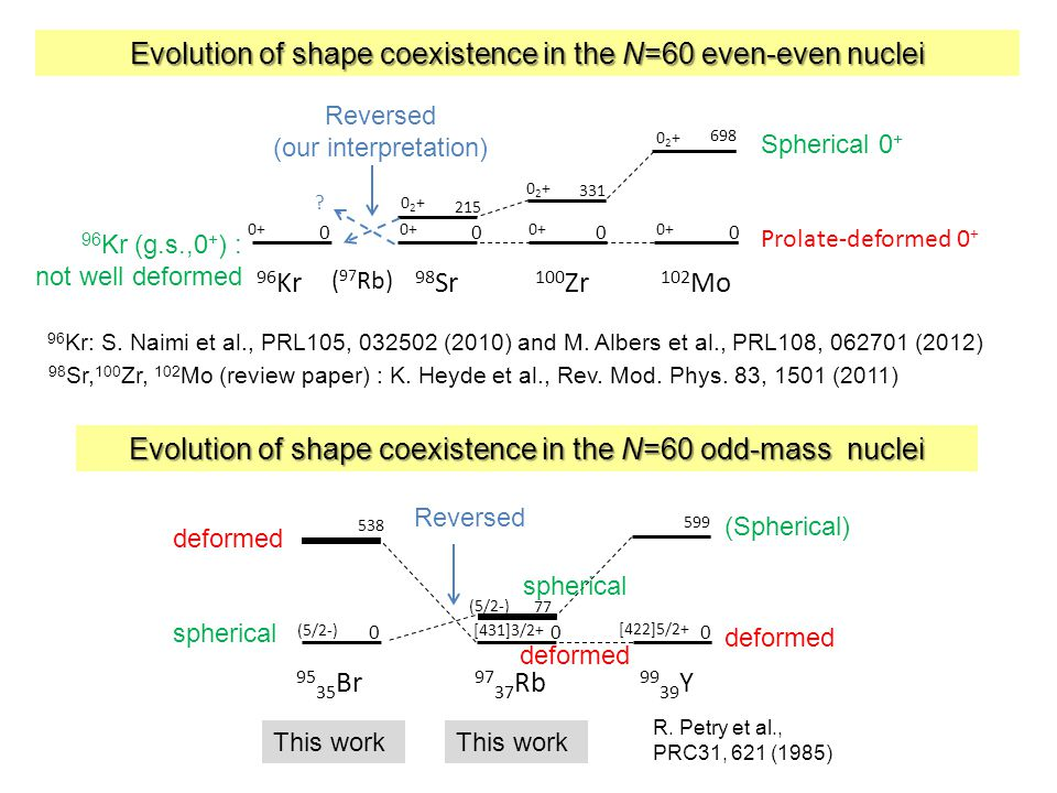 96 Kr: S.Naimi et al., PRL105, 032502 (2010) and M.