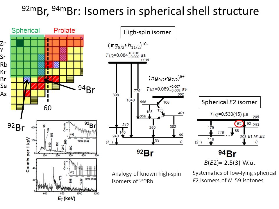 Se Br Kr Rb Sr Y Zr As 92 Br SphericalProlate 92m Br, 94m Br: Isomers in spherical shell structure 94 Br 60 B(E2)= 2.5(3) W.u. Spherical E2 isomer 