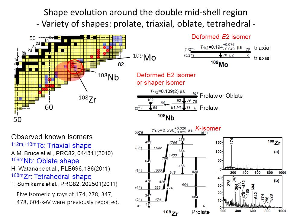 Shape evolution around the double mid-shell region - Variety of shapes: prolate, triaxial, oblate, tetrahedral - Deformed E2 isomer triaxial 60 50 109