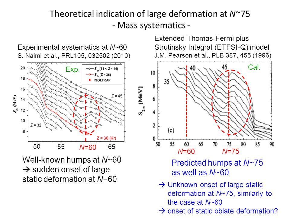 Extended Thomas-Fermi plus Strutinsky Integral (ETFSI-Q) model J.M.