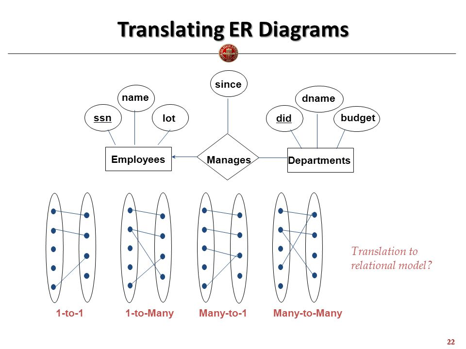 Translating ER Diagrams 22 dname budget did since lot name ssn Manages Employees Departments Translation to relational model.