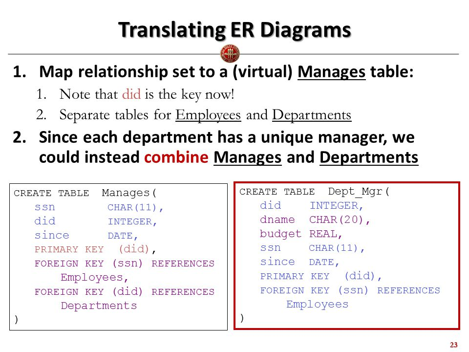 Translating ER Diagrams 1.Map relationship set to a (virtual) Manages table: 1.Note that did is the key now.