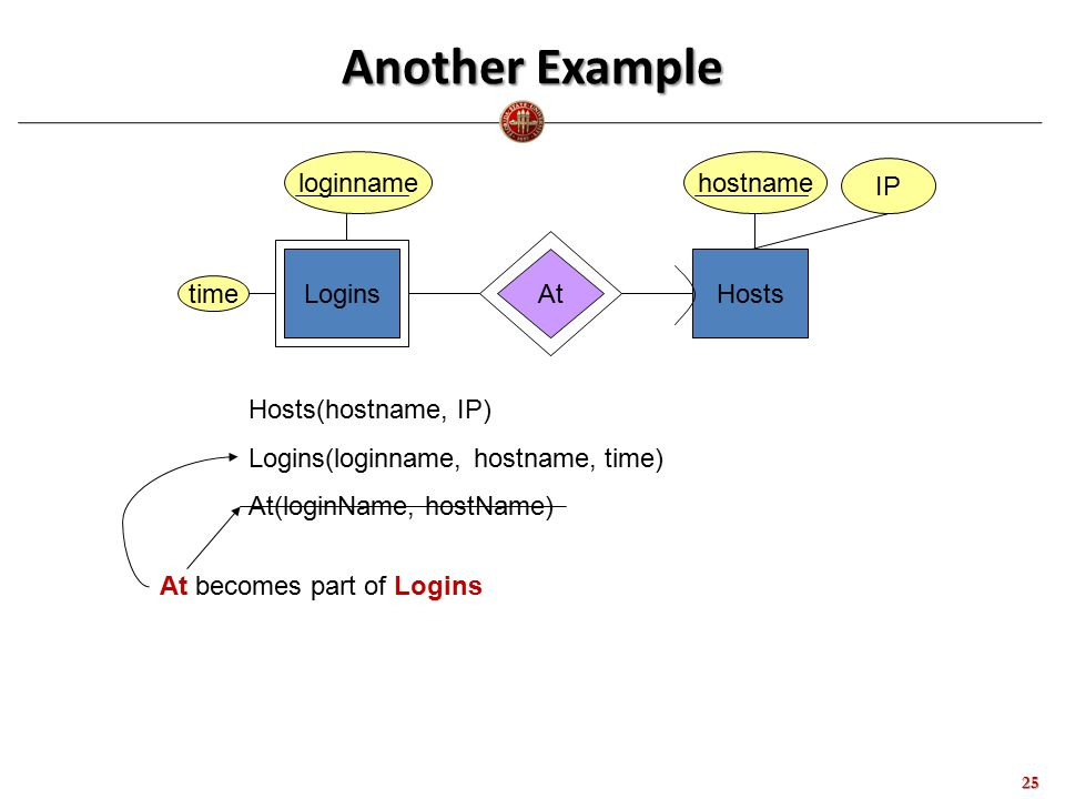 Another Example 25 LoginsHostsAt loginnamehostname Hosts(hostname, IP) Logins(loginname, hostname, time) At(loginName, hostName) time At becomes part of Logins IP