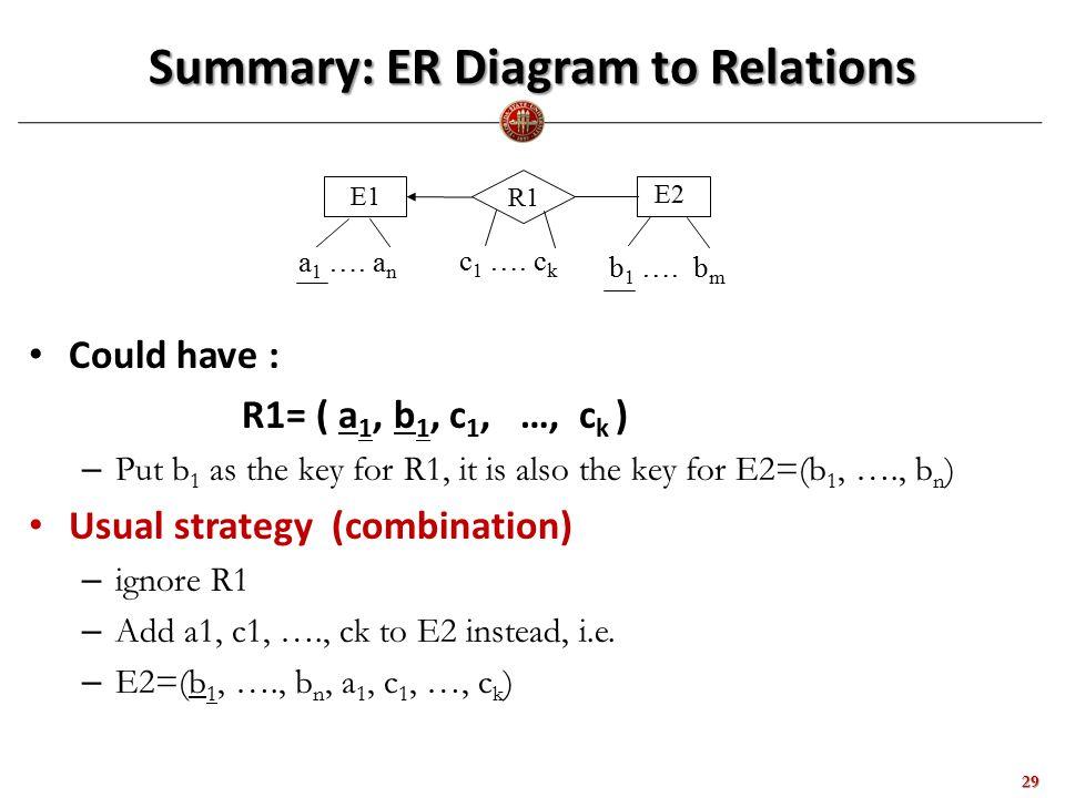 Summary: ER Diagram to Relations 29 Could have : R1= ( a 1, b 1, c 1, …, c k ) – Put b 1 as the key for R1, it is also the key for E2=(b 1, …., b n ) Usual strategy (combination) – ignore R1 – Add a1, c1, …., ck to E2 instead, i.e.