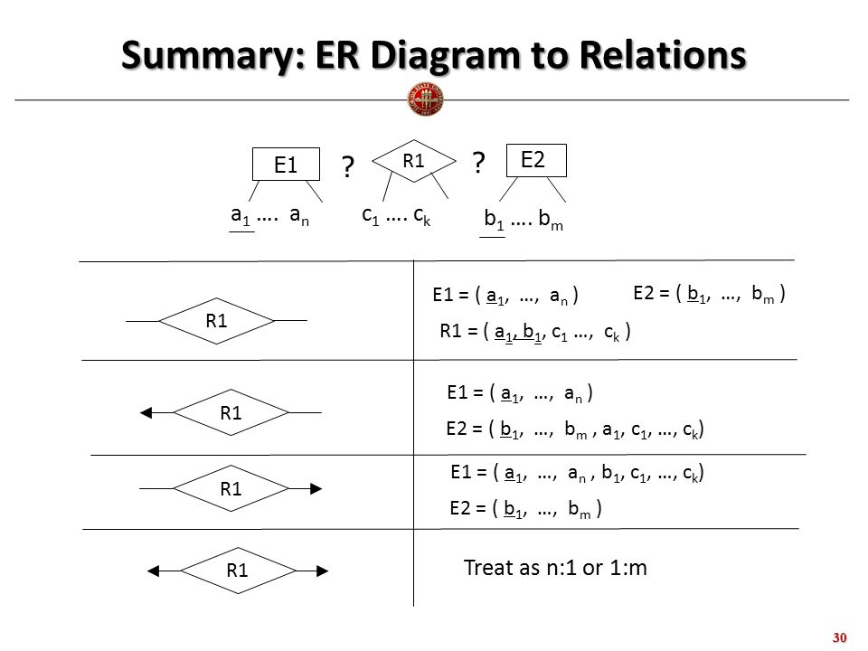 Summary: ER Diagram to Relations 30 E1 E2 R1 a 1 ….