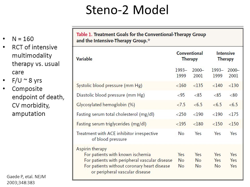 Steno-2 Model N = 160 RCT of intensive multimodality therapy vs.