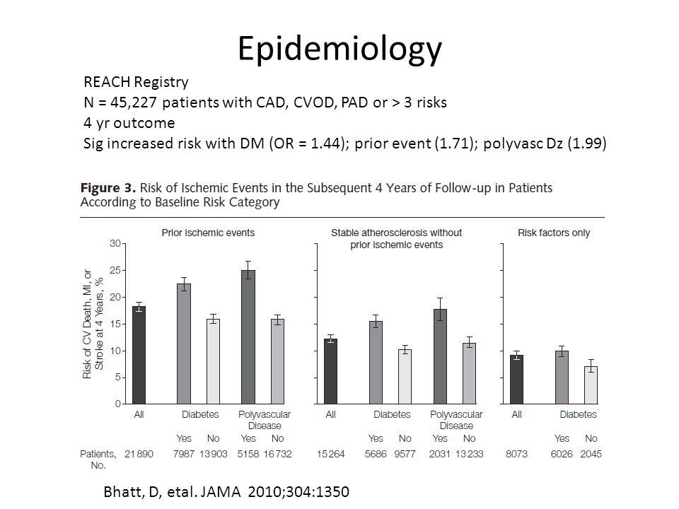 Epidemiology Bhatt, D, etal.